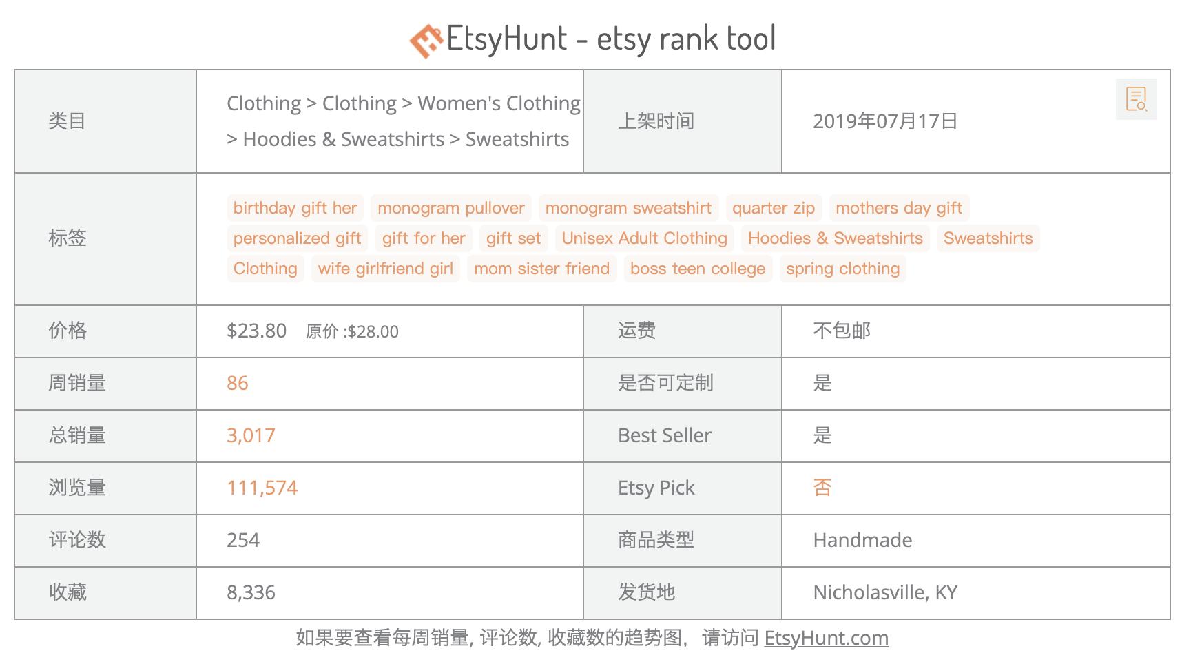 Etsy店铺分析工具