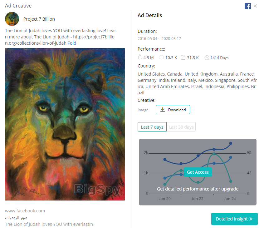 The Most Popular Ad Creatives On BigSpy Recently - BigSpy