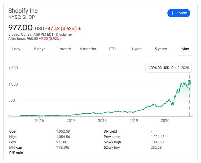 Shopify' stock -- FindNiche